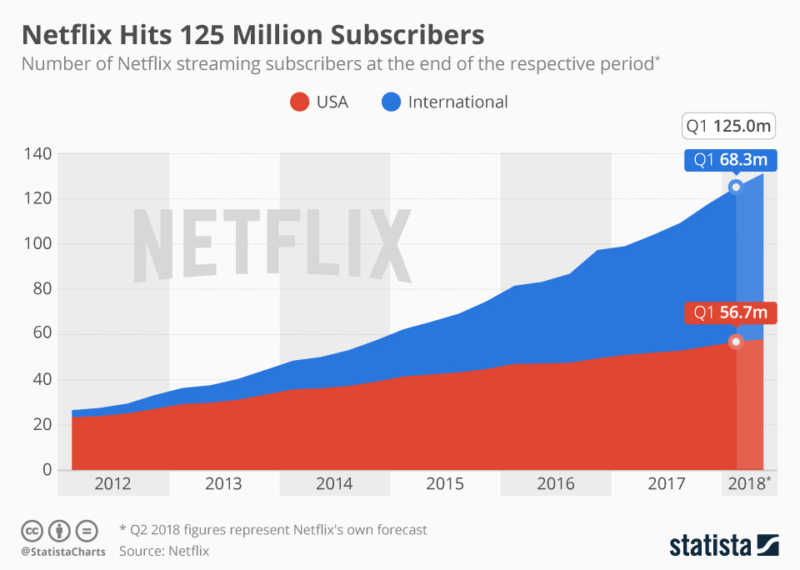 Netflix Library Subscribers
